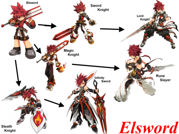 elsword clases